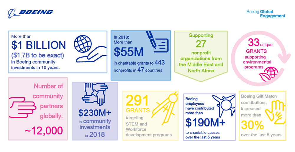 Boeing Investments by  the Numbers infographic